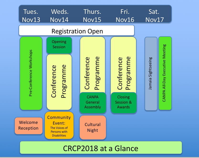 crcp at a glance